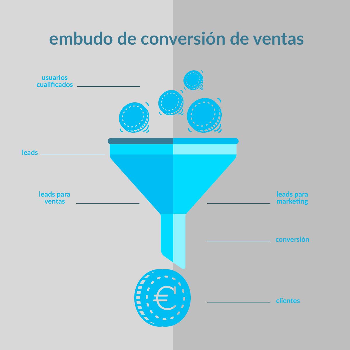 embudo de conversión - tu web soluciones